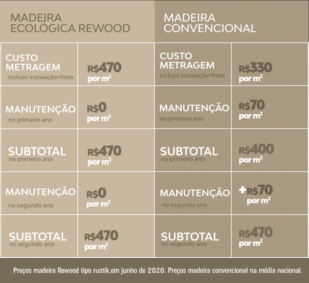 Comparativo entre Madeira Ecológica Rewood e Madeira Convencional